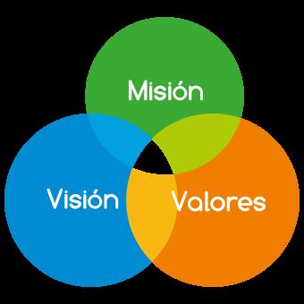 La imagen tiene un atributo ALT vacío; su nombre de archivo es mision-vision-valores.png